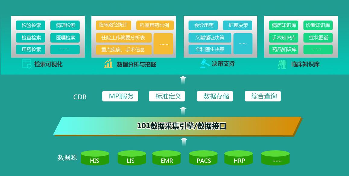 临床数据中心(cdr)平台架构